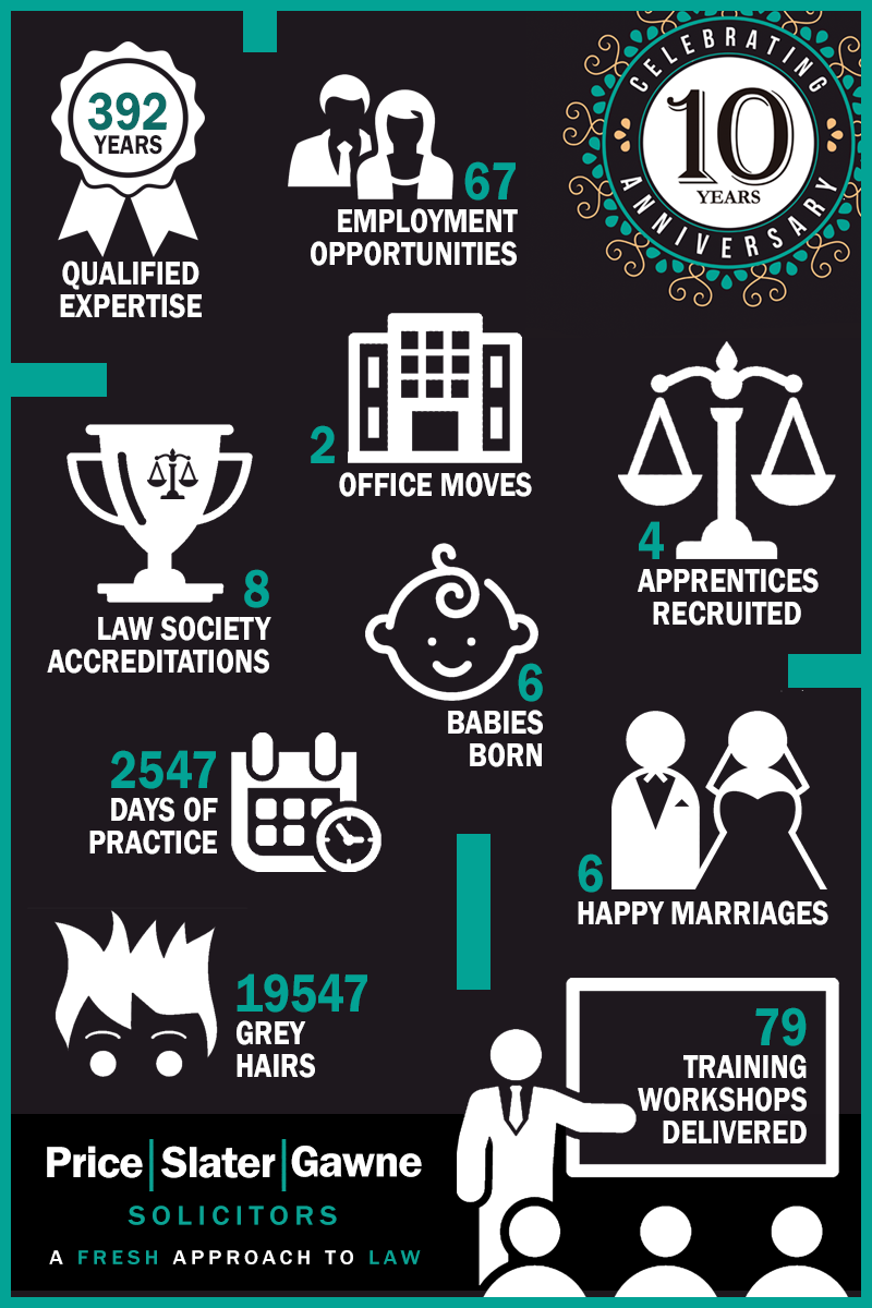 10 Year Infographic